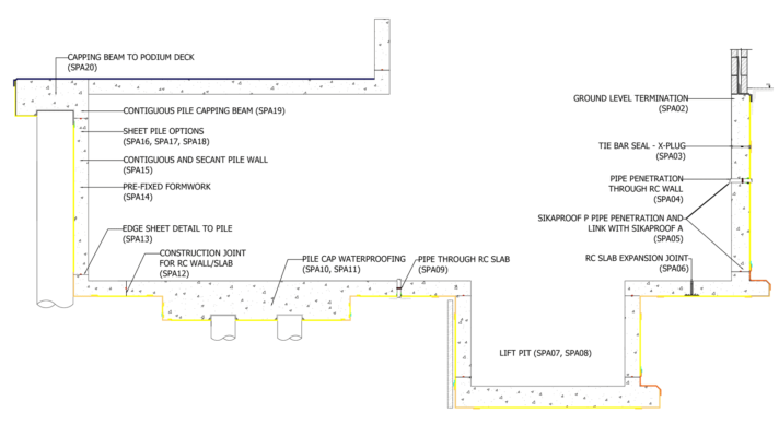 CAD Drawings | Sika Waterproofing
